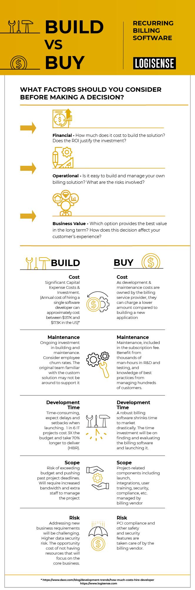 Build vs. Buy Infographic